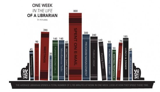 One week in the life of a librarian